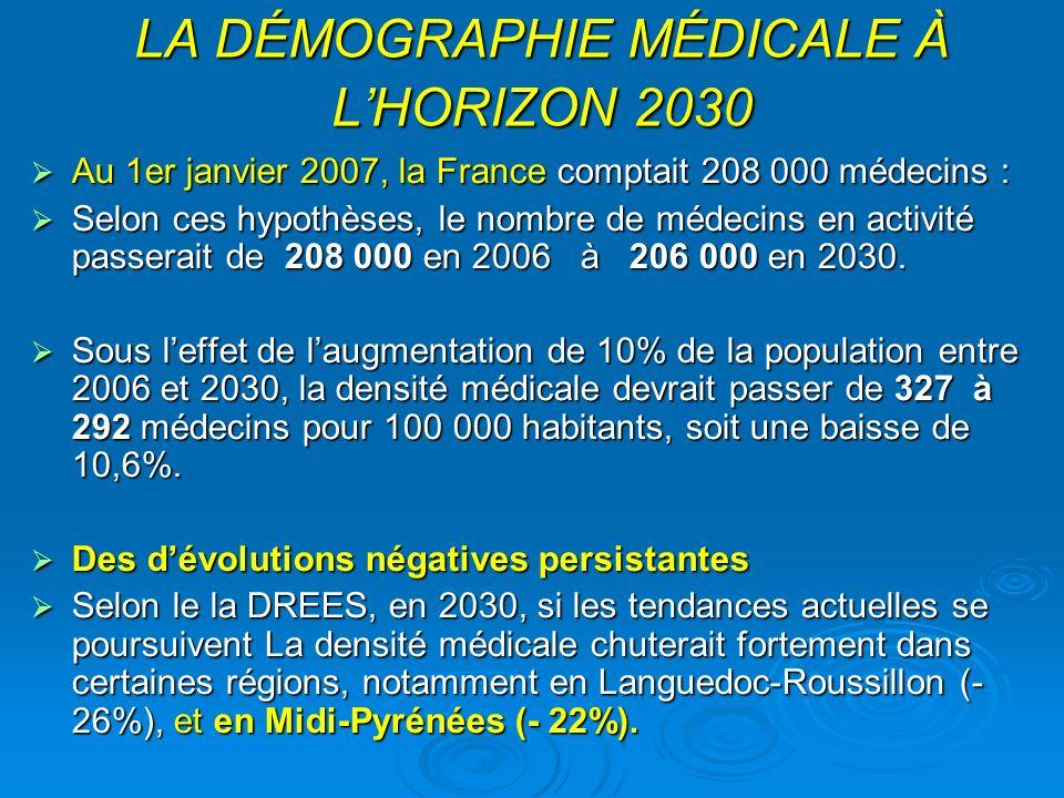 LA DÉMOGRAPHIE MÉDICALE À LHORIZON 2030 Au 1er janvier 2007, la France comptait 208 000 médecins : Au 1er janvier 2007, la France comptait 208 000 médecins : Selon ces hypothèses, le nombre de médecins en activité passerait de 208 000 en 2006 à 206 000 en 2030.
