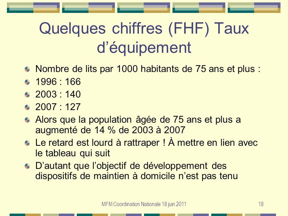 MFM Coordination Nationale 18 juin 201118 Quelques chiffres (FHF) Taux déquipement Nombre de lits par 1000 habitants de 75 ans et plus : 1996 : 166 20