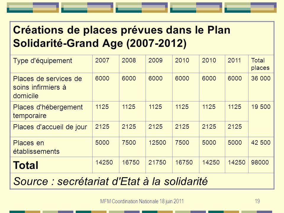 MFM Coordination Nationale 18 juin 201119 Créations de places prévues dans le Plan Solidarité-Grand Age (2007-2012) Type d'équipement 2007200820092010