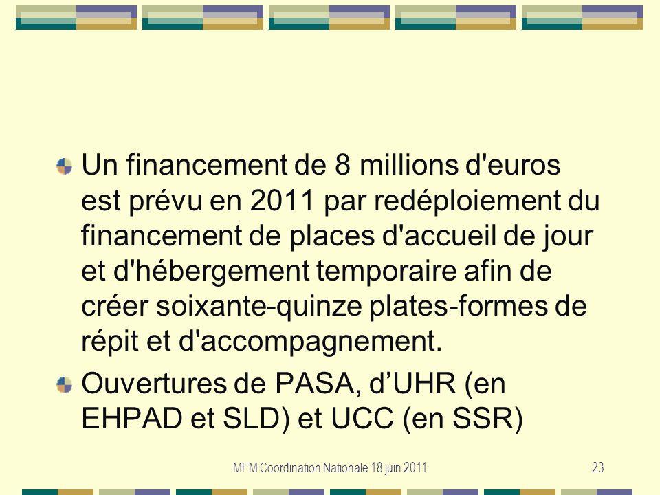MFM Coordination Nationale 18 juin 201123 Un financement de 8 millions d'euros est prévu en 2011 par redéploiement du financement de places d'accueil