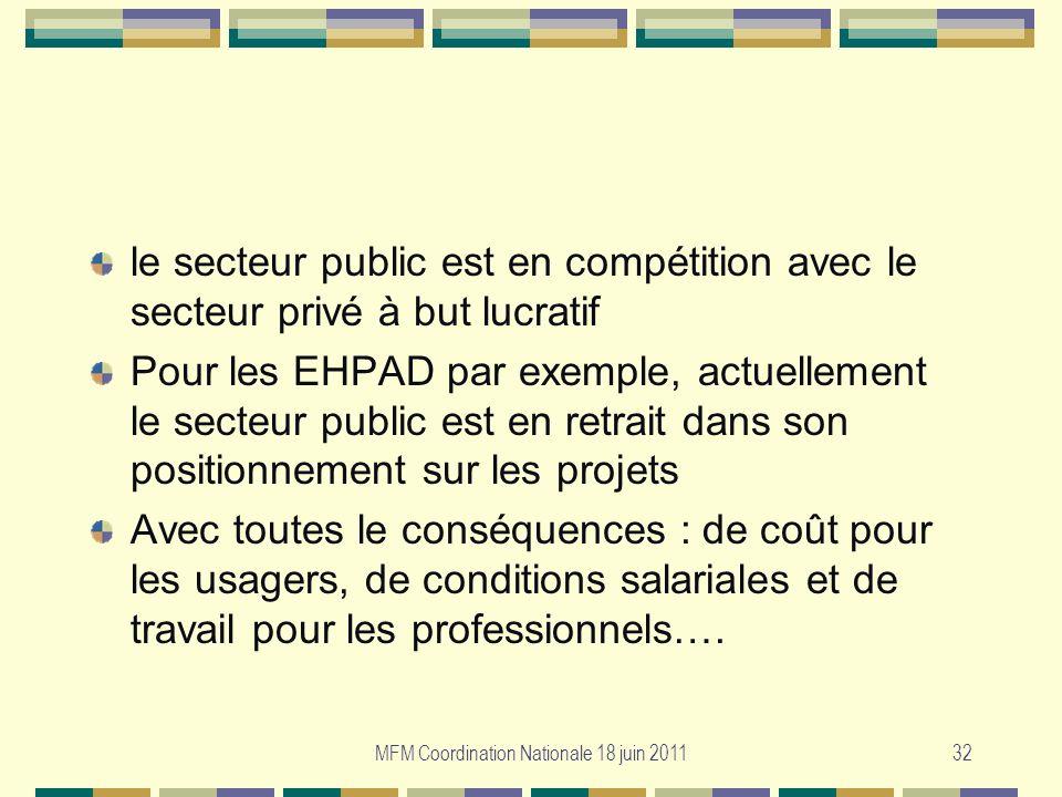 MFM Coordination Nationale 18 juin 201132 le secteur public est en compétition avec le secteur privé à but lucratif Pour les EHPAD par exemple, actuel