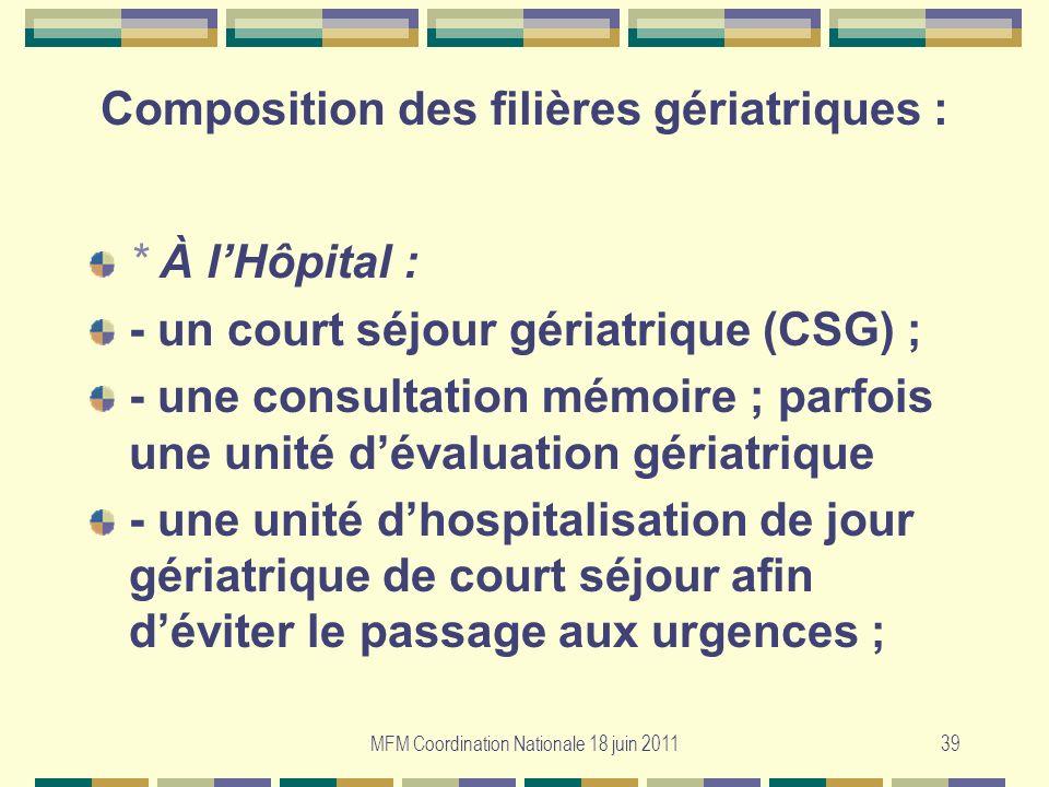 MFM Coordination Nationale 18 juin 201139 Composition des filières gériatriques : * À lHôpital : - un court séjour gériatrique (CSG) ; - une consultat