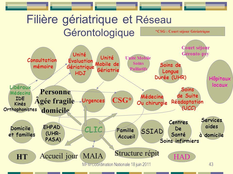 MFM Coordination Nationale 18 juin 201143 Filière gériatrique et Réseau Gérontologique Urgences Médecine Ou chirurgie Unité Evaluation Gériatrique HDJ