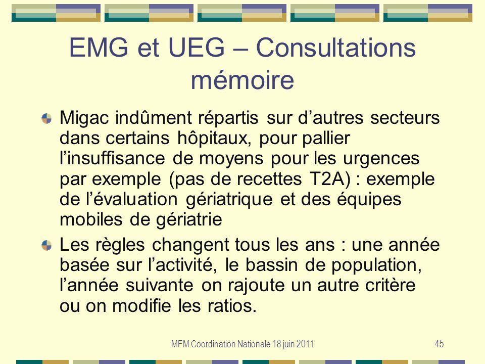 MFM Coordination Nationale 18 juin 201145 EMG et UEG – Consultations mémoire Migac indûment répartis sur dautres secteurs dans certains hôpitaux, pour