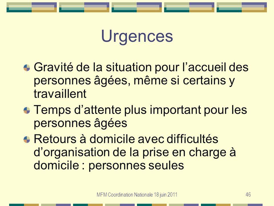 MFM Coordination Nationale 18 juin 201146 Urgences Gravité de la situation pour laccueil des personnes âgées, même si certains y travaillent Temps dat