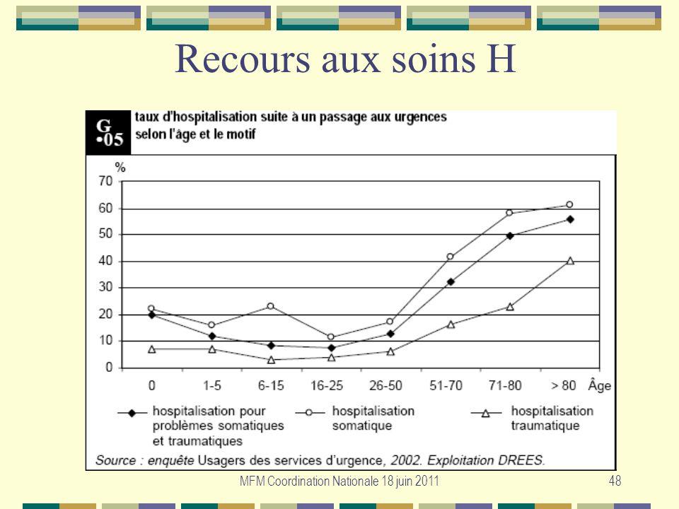 MFM Coordination Nationale 18 juin 201148 Recours aux soins H