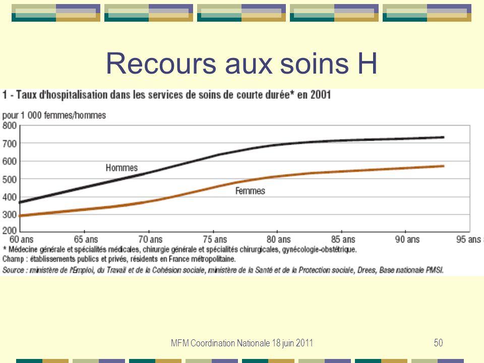 MFM Coordination Nationale 18 juin 201150 Recours aux soins H