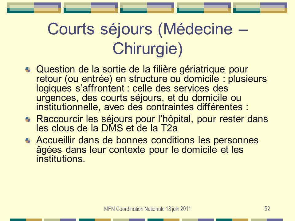 MFM Coordination Nationale 18 juin 201152 Courts séjours (Médecine – Chirurgie) Question de la sortie de la filière gériatrique pour retour (ou entrée