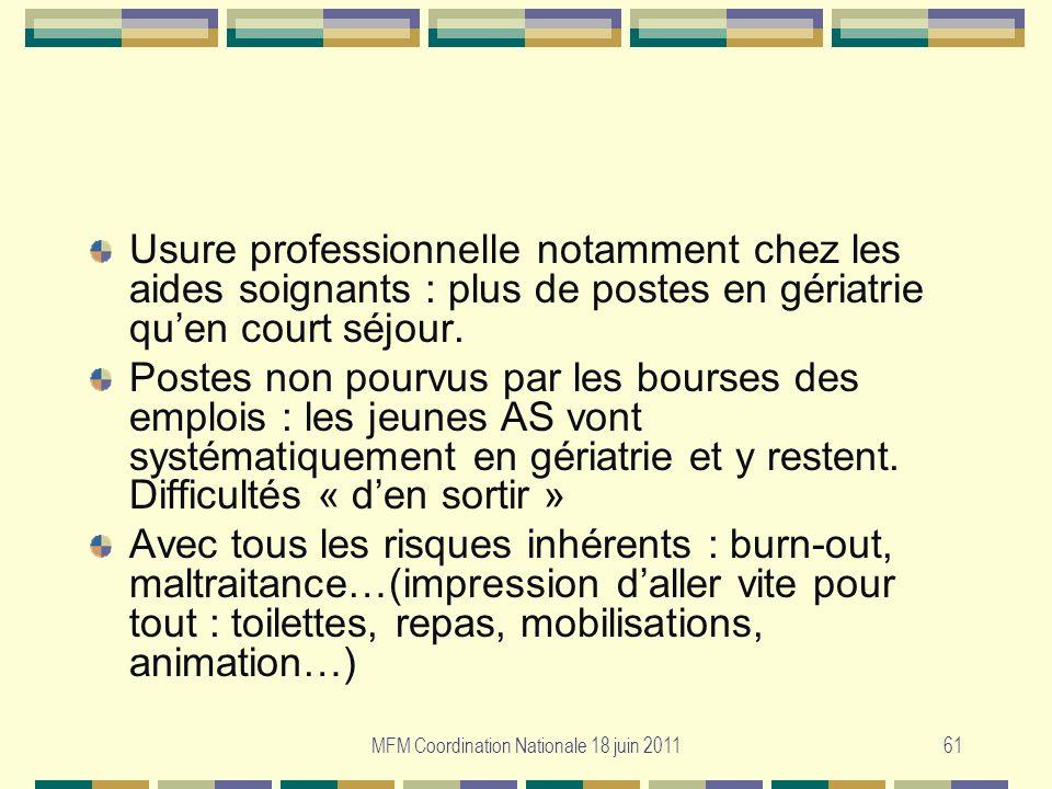 MFM Coordination Nationale 18 juin 201161 Usure professionnelle notamment chez les aides soignants : plus de postes en gériatrie quen court séjour. Po
