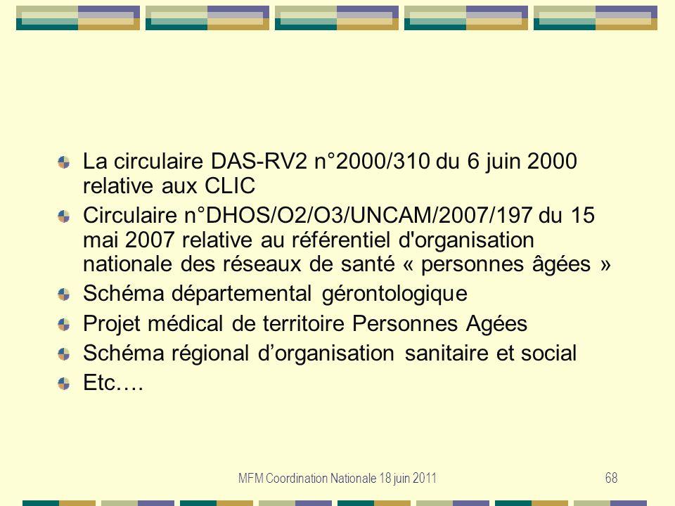MFM Coordination Nationale 18 juin 201168 La circulaire DAS-RV2 n°2000/310 du 6 juin 2000 relative aux CLIC Circulaire n°DHOS/O2/O3/UNCAM/2007/197 du