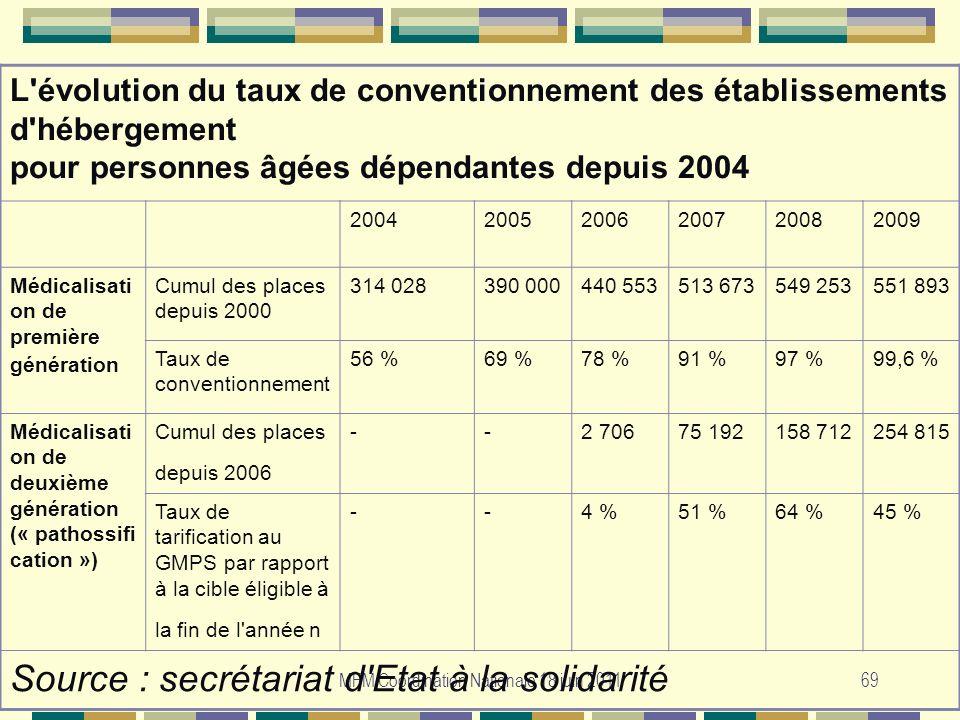 MFM Coordination Nationale 18 juin 201169 L'évolution du taux de conventionnement des établissements d'hébergement pour personnes âgées dépendantes de