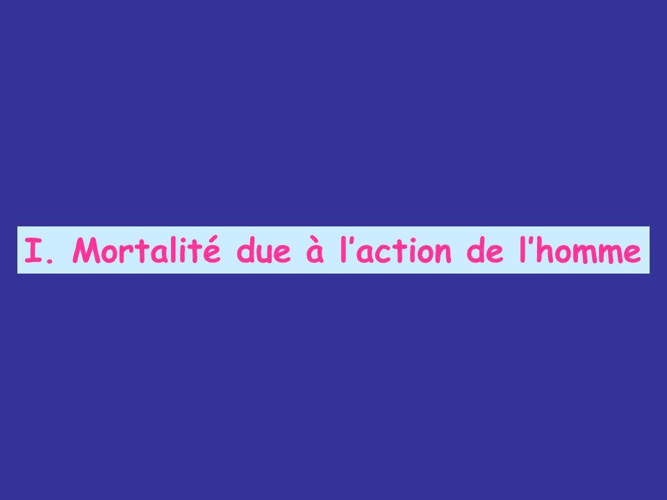 I. Mortalité due à laction de lhomme