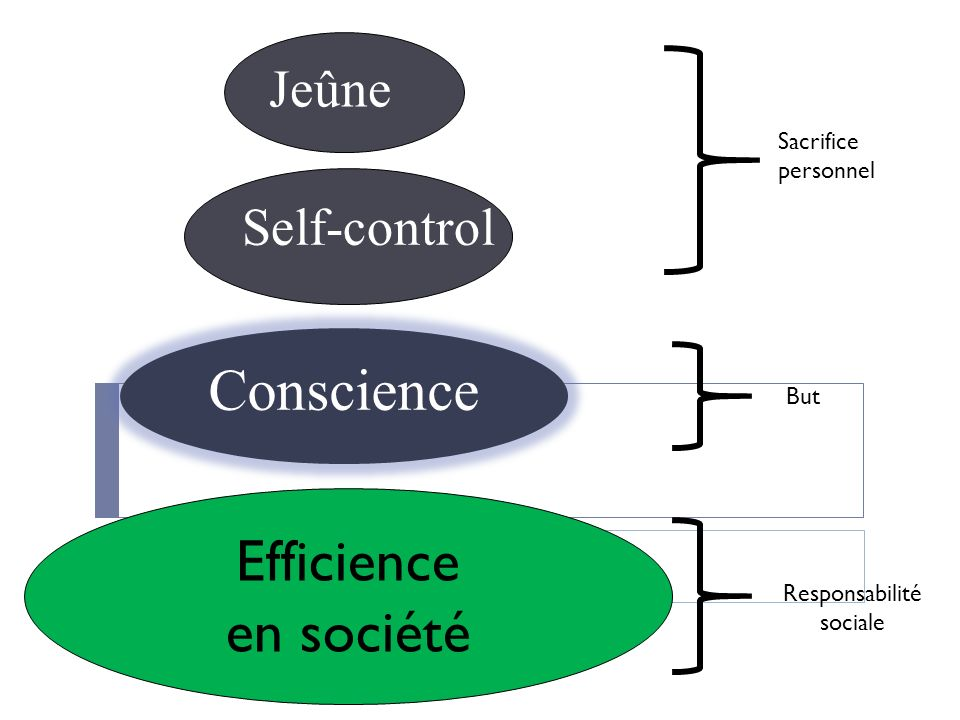 Jeûne Self-control Conscience Efficience en société Sacrifice personnel Responsabilité sociale But