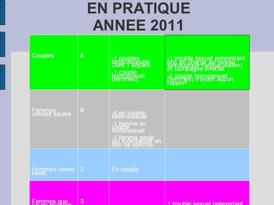 EN PRATIQUE ANNEE 2011 Couples8 -7 couples hétérosexuels Dont 1 séparé -1 couple homosexuel (femmes) -1 trouble sexuel préexistant pris en charge au n