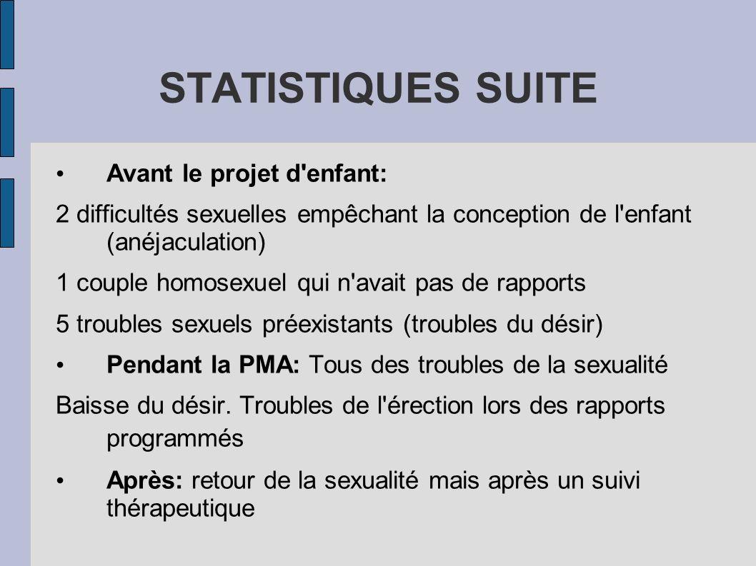 STATISTIQUES SUITE Avant le projet d'enfant: 2 difficultés sexuelles empêchant la conception de l'enfant (anéjaculation) 1 couple homosexuel qui n'ava