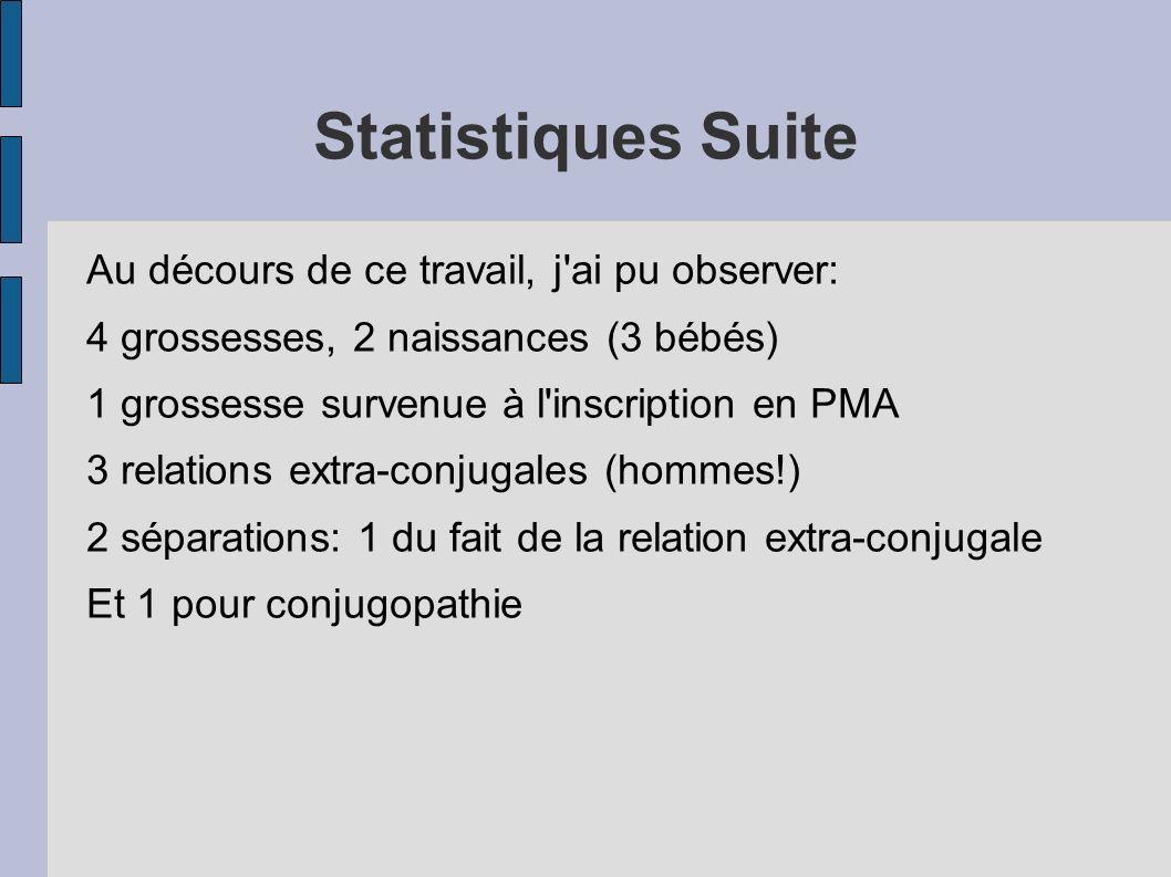 Statistiques Suite Au décours de ce travail, j'ai pu observer: 4 grossesses, 2 naissances (3 bébés) 1 grossesse survenue à l'inscription en PMA 3 rela