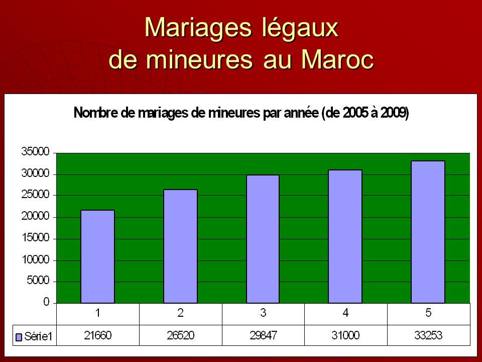 Mariages légaux de mineures au Maroc