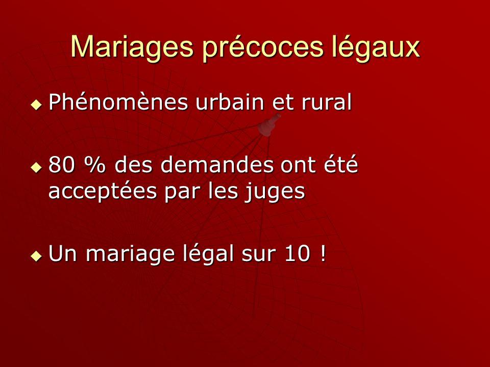 Mariages précoces légaux Phénomènes urbain et rural Phénomènes urbain et rural 80 % des demandes ont été acceptées par les juges 80 % des demandes ont