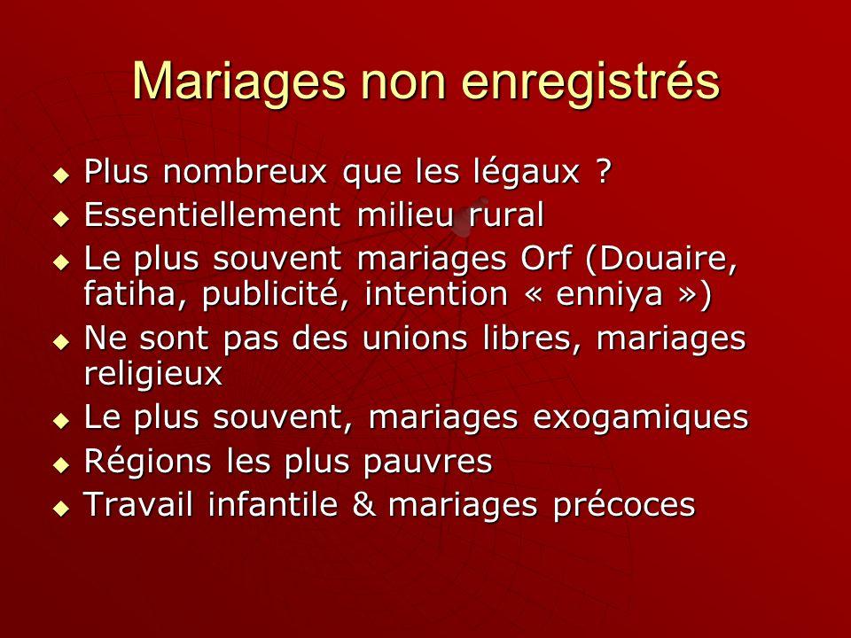Mariages non enregistrés Plus nombreux que les légaux ? Plus nombreux que les légaux ? Essentiellement milieu rural Essentiellement milieu rural Le pl