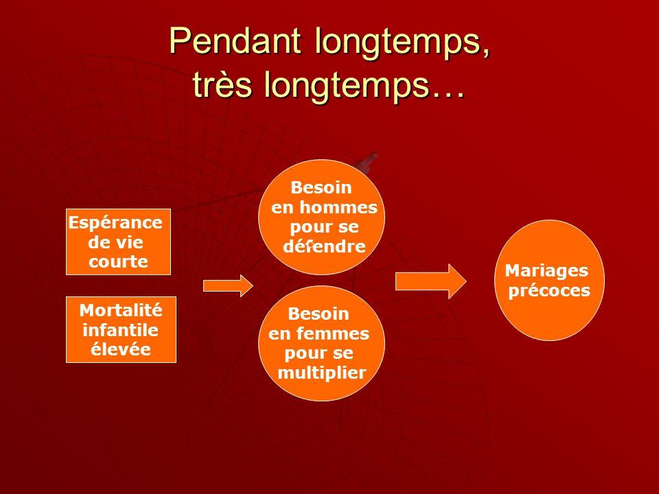 Pendant longtemps, très longtemps… Espérance de vie courte Mortalité infantile élevée Besoin en femmes pour se multiplier Besoin en hommes pour se déf