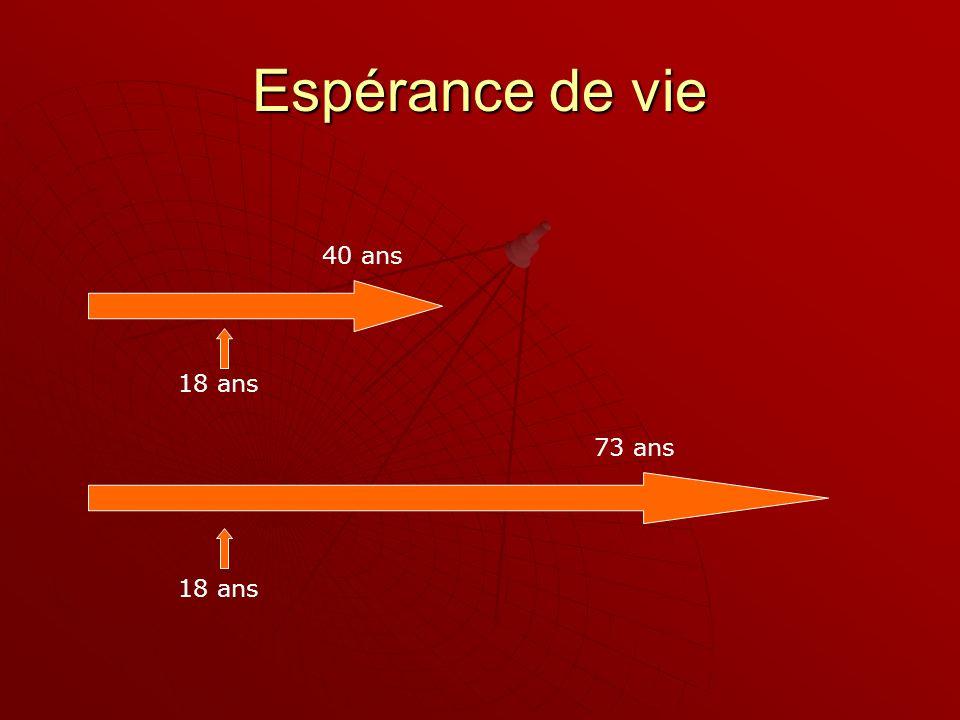 Espérance de vie 40 ans 73 ans 18 ans
