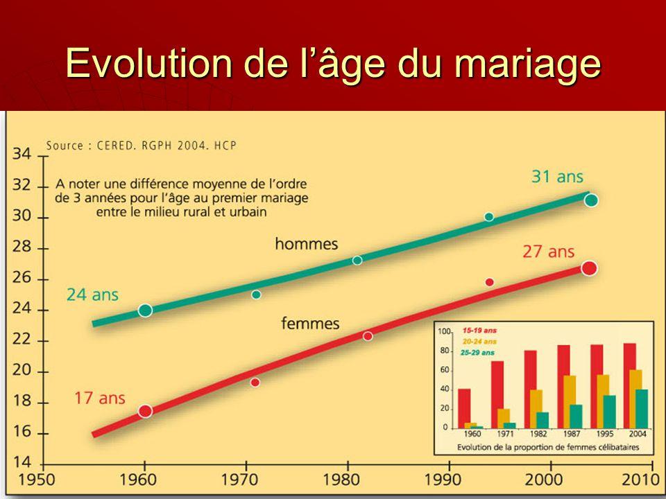 Evolution de lâge du mariage
