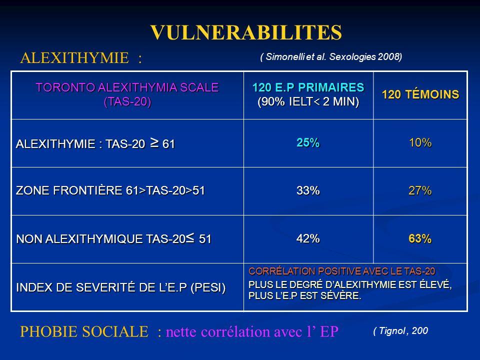 TORONTO ALEXITHYMIA SCALE (TAS-20) 120 E.P PRIMAIRES (90% IELT 2 MIN) 120 TÉMOINS ALEXITHYMIE : TAS-20 61 25%10% ZONE FRONTIÈRE 61>TAS-20>51 33%27% NO