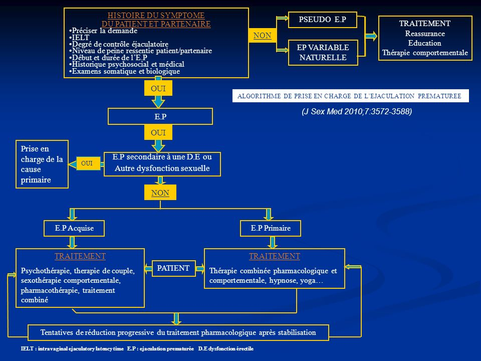 FACTEURS GÉNÉTIQUES Le réflexe E.P serait une forme dadaptation (HONG L.K J IMPOT RES 1984; 20:109-122) LE.P primaire résulterait dun endophénotype génétiquement déterminé (WALDINGER MD WORLD J UROL 2005; 23 : 102-108) Les souris qui manquent du gène de la NO synthase endothéliale développent une E.P Si elles manquent du gène de lhemo oxygènase 2 elles ont une E.R ou une anéjaculation (KRIEGSFELD LJ et AL PHYSIOL BEHAV 1999; 67:561-6 ) Certaines E.P ont un caractère familial (SCHAPIRO B J UROL 1943; 50:374-9) Sur 11sujets E.P 10 avaient un parent avec IELT inférieur à une minute ( WALDINGER MD PSYCHIATR GENET 1988; 8:37-40) Une influence génétique savère probable dans 28% des E.P primaires (JERM P et AL J SEX MED 2007; 4:1739-1749)