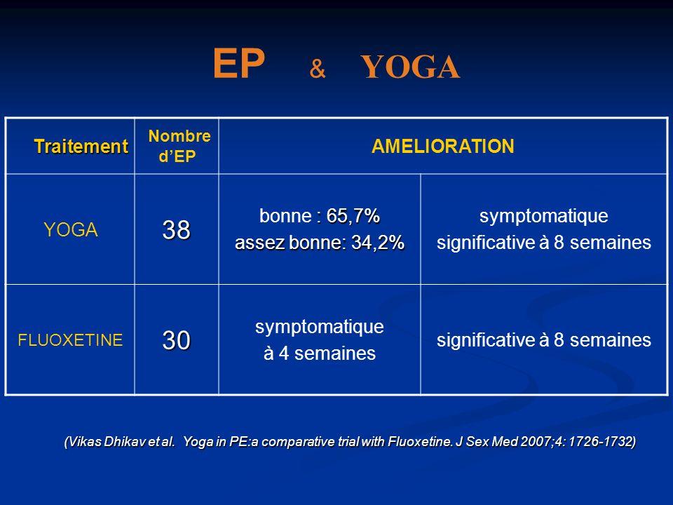 EP & YOGA Traitement Traitement Nombre dEP AMELIORATION YOGA38 : 65,7% bonne : 65,7% assez bonne: 34,2% symptomatique significative à 8 semaines FLUOX