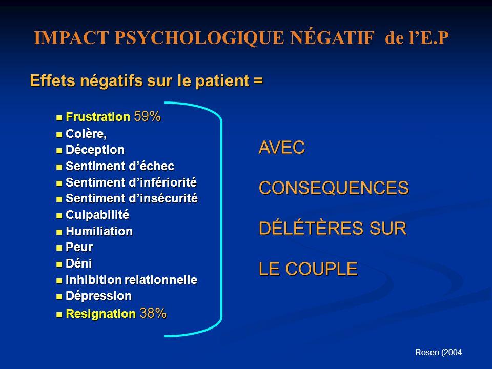 Effets négatifs sur le patient = Frustration 59% Frustration 59% Colère, Colère, Déception Déception Sentiment déchec Sentiment déchec Sentiment dinfé