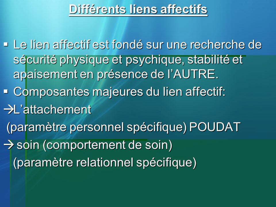Différents liens affectifs Le lien affectif est fondé sur une recherche de sécurité physique et psychique, stabilité et apaisement en présence de lAUT