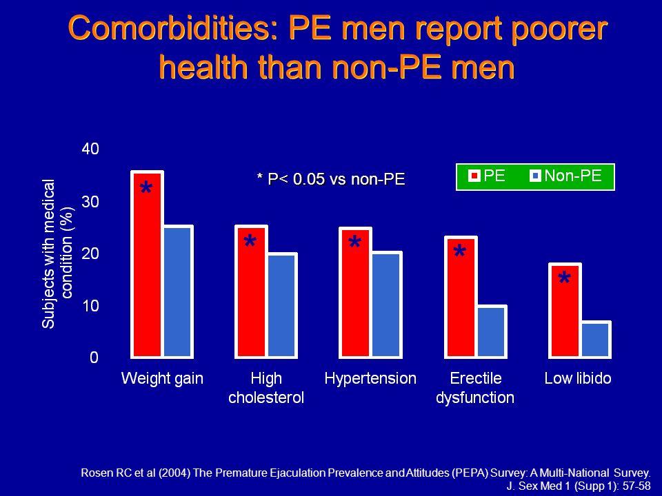 Comorbidities: PE men report poorer health than non-PE men Rosen RC et al (2004) The Premature Ejaculation Prevalence and Attitudes (PEPA) Survey: A M