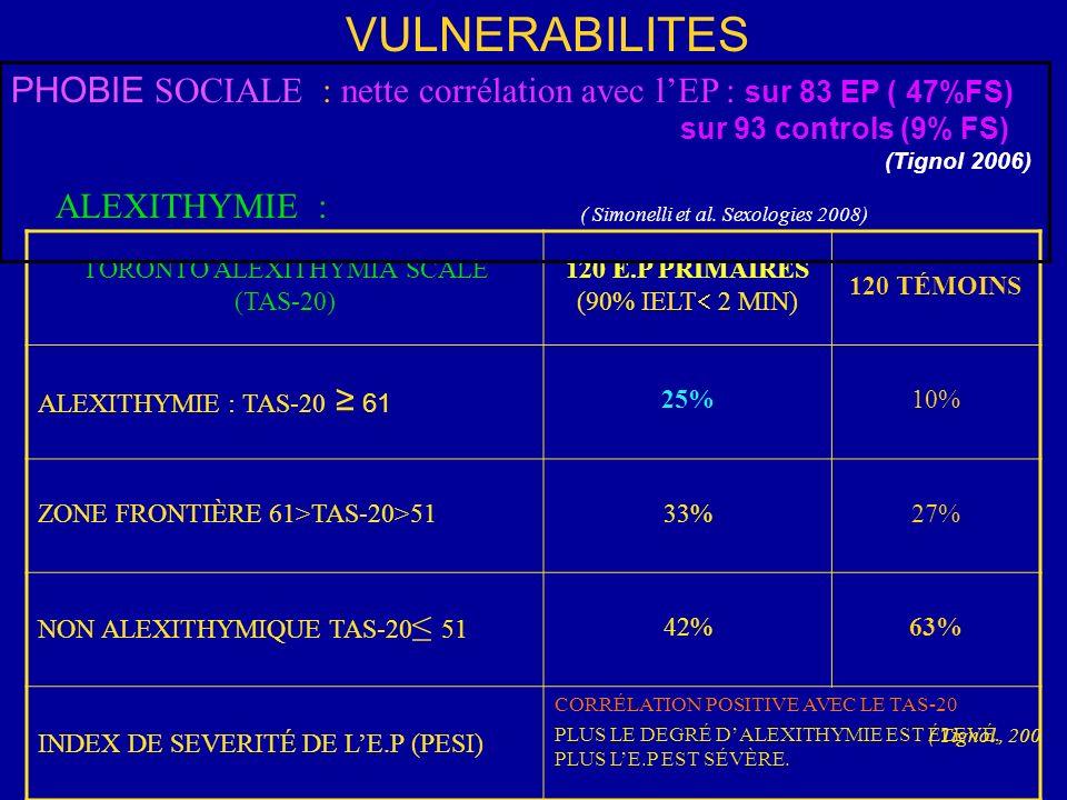 TORONTO ALEXITHYMIA SCALE (TAS-20) 120 E.P PRIMAIRES (90% IELT 2 MIN) 120 TÉMOINS ALEXITHYMIE : TAS-20 61 25%10% ZONE FRONTIÈRE 61>TAS-20>5133%27% NON