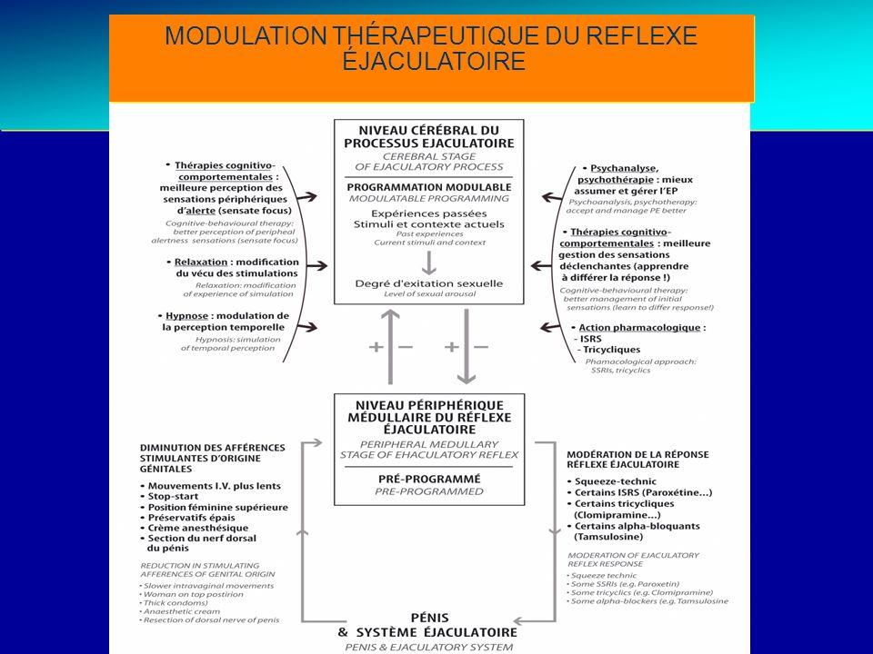 Treatment strategies THERAPEUTIC MODULATION OF THE EJACULATORY REFLEX MODULATION THÉRAPEUTIQUE DU REFLEXE ÉJACULATOIRE