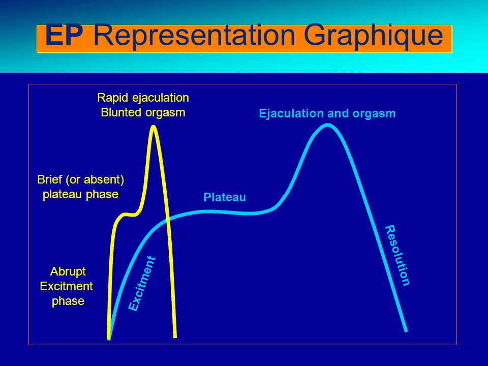 Abrupt Excitment phase Brief (or absent) plateau phase Rapid ejaculation Blunted orgasm Excitment Plateau Ejaculation and orgasm Resolution EP Represe