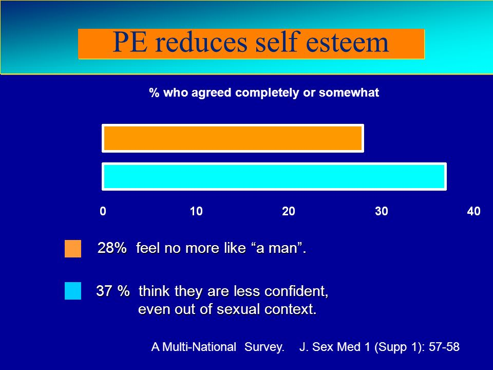 Rosen RC et al (2004) The Premature Ejaculation Prevalence and Attitudes (PEPA) Survey: A Multi-National Survey. J. Sex Med 1 (Supp 1): 57-58 28% feel