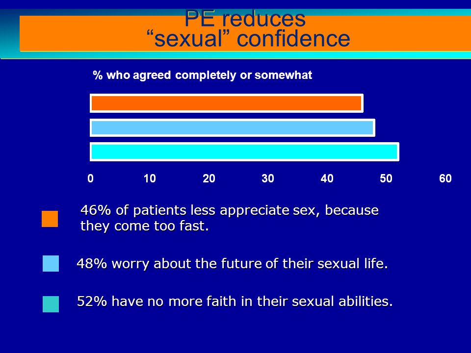Comorbidities: PE men report poorer health than non-PE men Rosen RC et al (2004) The Premature Ejaculation Prevalence and Attitudes (PEPA) Survey: A Multi-National Survey.