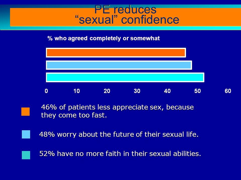 Rosen RC et al (2004) The Premature Ejaculation Prevalence and Attitudes (PEPA) Survey: A Multi-National Survey. J. Sex Med 1 (Supp 1): 57-58 46% of p