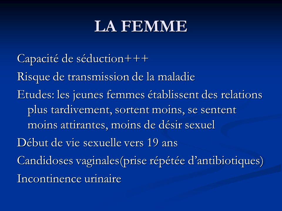 LA FEMME Capacité de séduction+++ Risque de transmission de la maladie Etudes: les jeunes femmes établissent des relations plus tardivement, sortent m