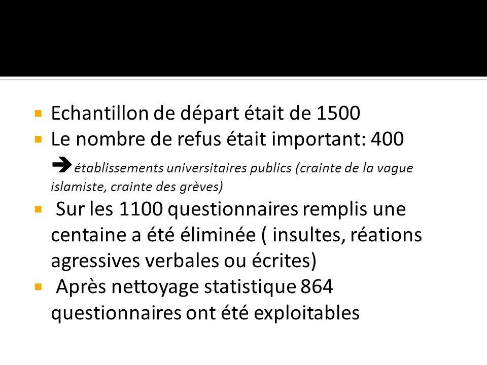 Echantillon de départ était de 1500 Le nombre de refus était important: 400 établissements universitaires publics (crainte de la vague islamiste, crai