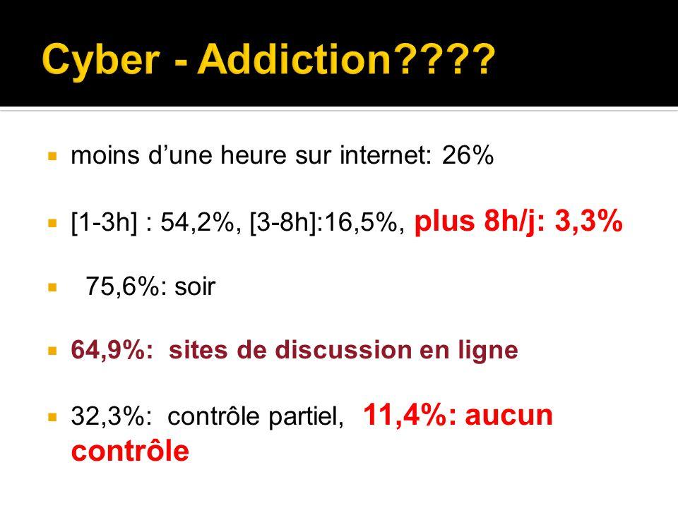 moins dune heure sur internet: 26% [1-3h] : 54,2%, [3-8h]:16,5%, plus 8h/j: 3,3% 75,6%: soir 64,9%: sites de discussion en ligne 32,3%: contrôle parti
