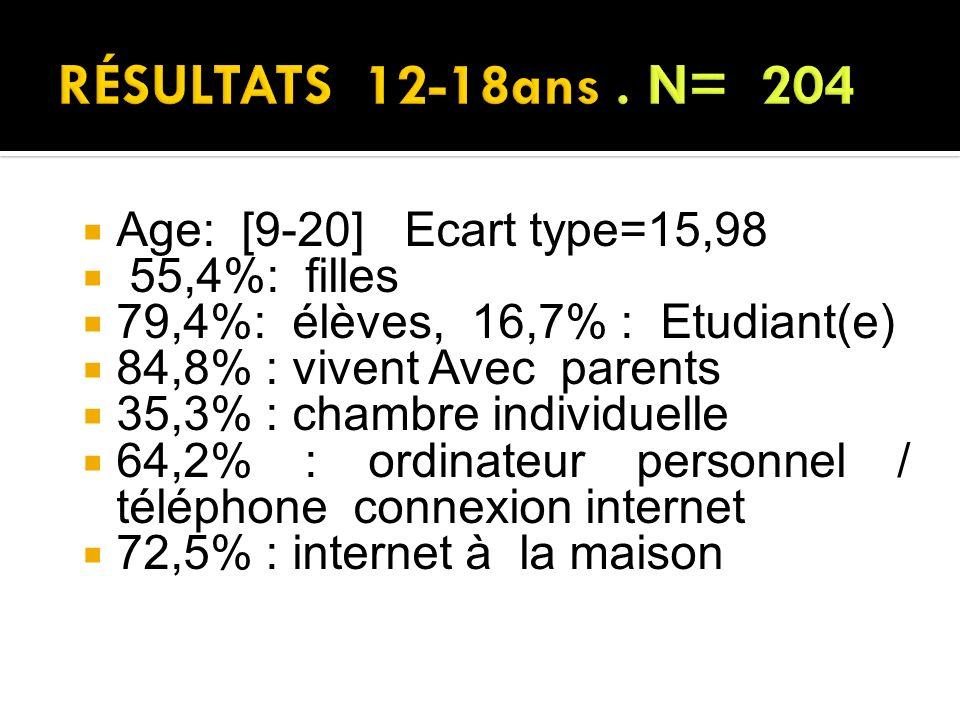 Age: [9-20] Ecart type=15,98 55,4%: filles 79,4%: élèves, 16,7% : Etudiant(e) 84,8% : vivent Avec parents 35,3% : chambre individuelle 64,2% : ordinat