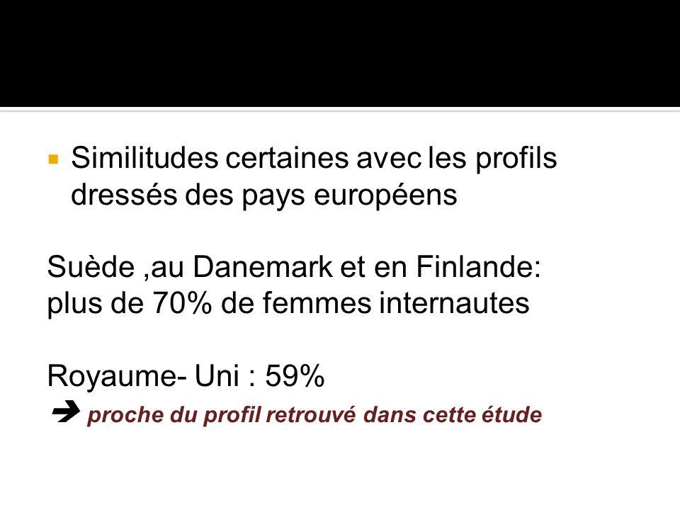 Similitudes certaines avec les profils dressés des pays européens Suède,au Danemark et en Finlande: plus de 70% de femmes internautes Royaume- Uni : 5