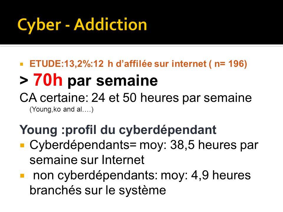 ETUDE:13,2%:12 h daffilée sur internet ( n= 196) > 70h par semaine CA certaine: 24 et 50 heures par semaine (Young,ko and al….) Young :profil du cyber