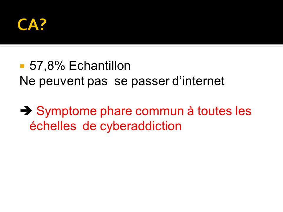 57,8% Echantillon Ne peuvent pas se passer dinternet Symptome phare commun à toutes les échelles de cyberaddiction