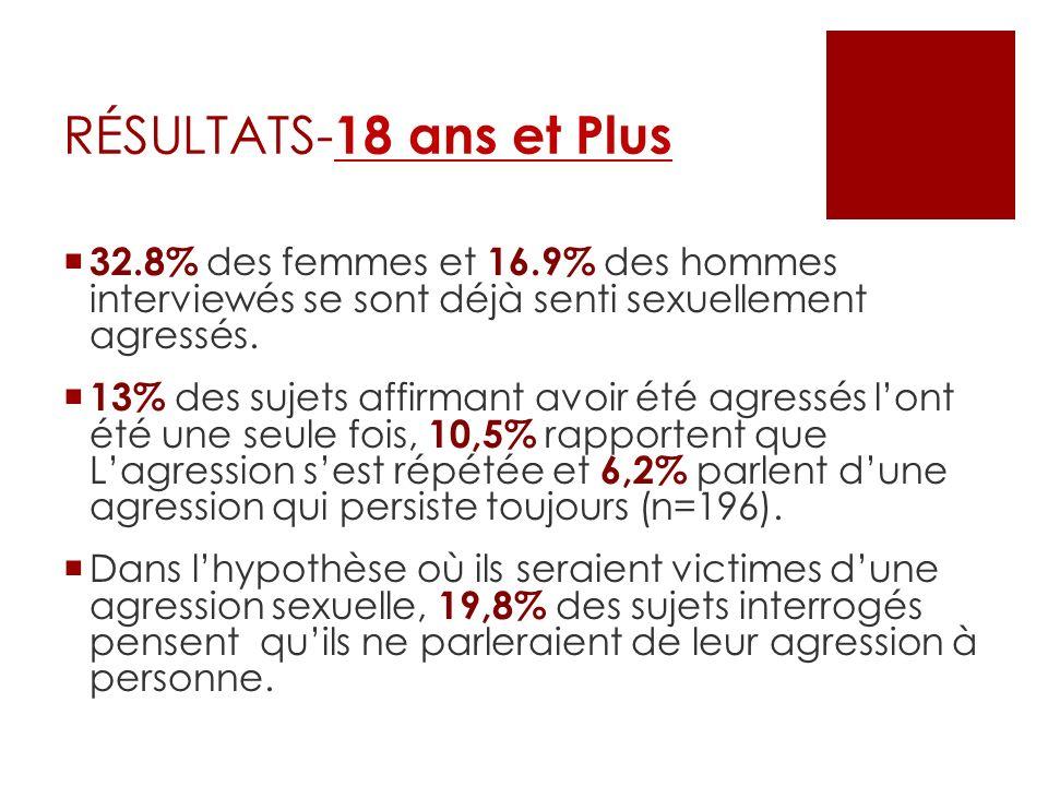 32.8% des femmes et 16.9% des hommes interviewés se sont déjà senti sexuellement agressés. 13% des sujets affirmant avoir été agressés lont été une se