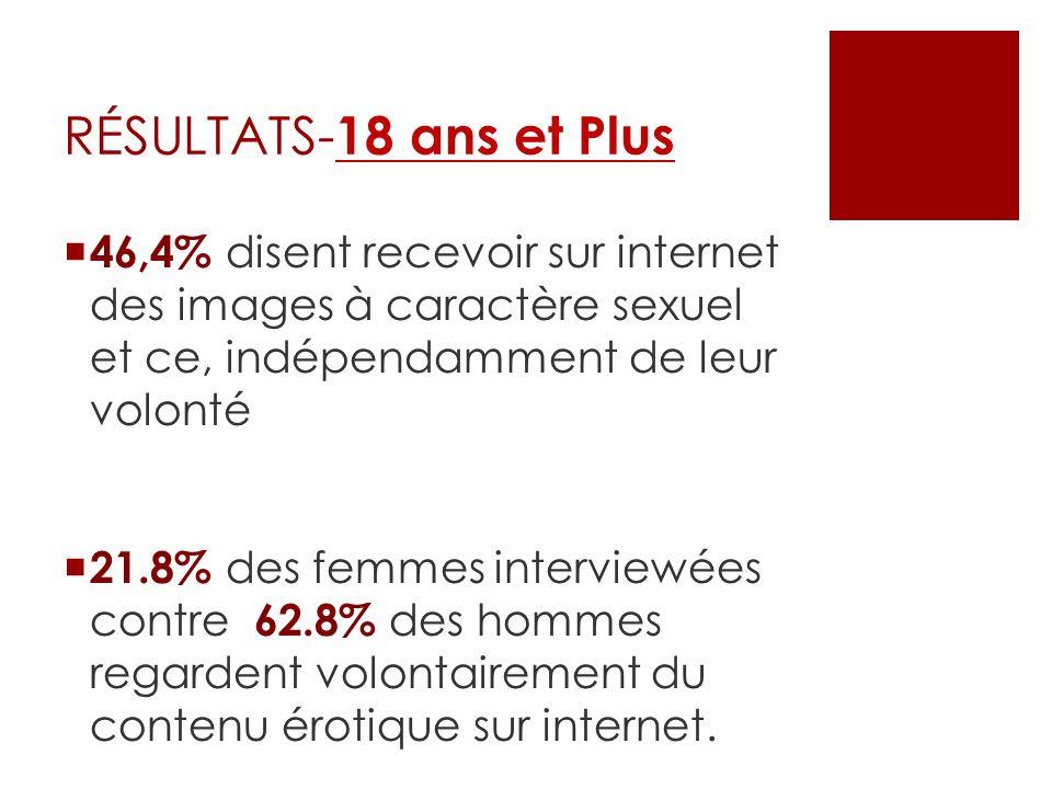 46,4% disent recevoir sur internet des images à caractère sexuel et ce, indépendamment de leur volonté 21.8% des femmes interviewées contre 62.8% des