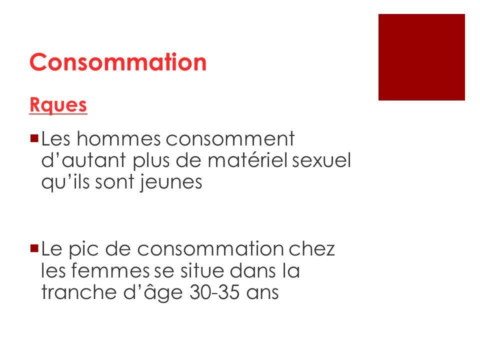 Rques Les hommes consomment dautant plus de matériel sexuel quils sont jeunes Le pic de consommation chez les femmes se situe dans la tranche dâge 30-