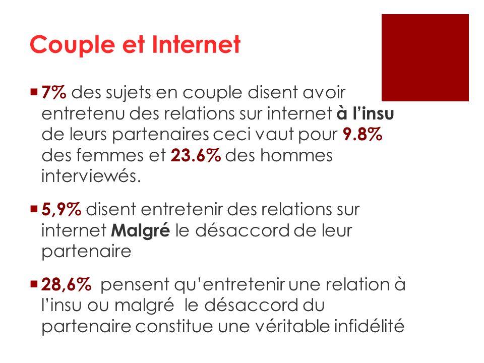 7% des sujets en couple disent avoir entretenu des relations sur internet à linsu de leurs partenaires ceci vaut pour 9.8% des femmes et 23.6% des hom