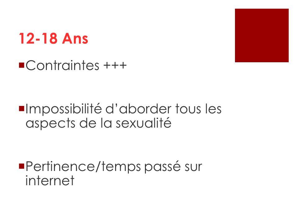 12-18 Ans Contraintes +++ Impossibilité daborder tous les aspects de la sexualité Pertinence/temps passé sur internet